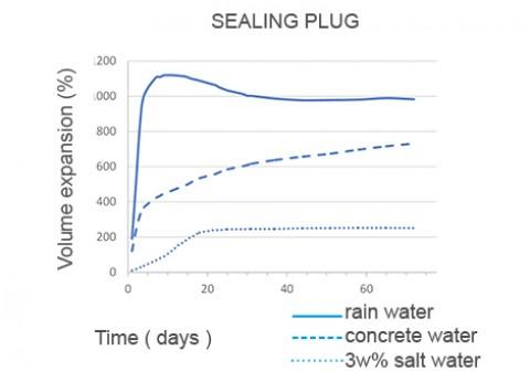 sealing-plug-standaard-eng