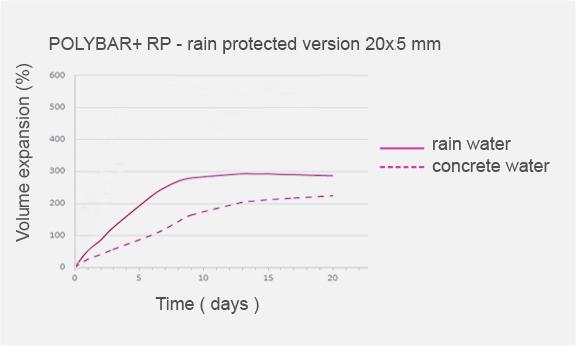 EXPANSIEVERMOGEN RAIN PROTECTED