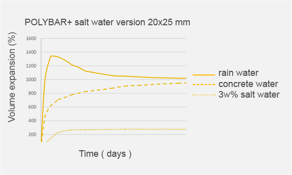 EXPANSION CAPACITY SALT WATER